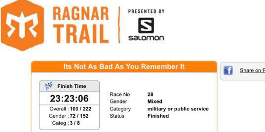 Results of Ragnar Trail Snowmass 2018